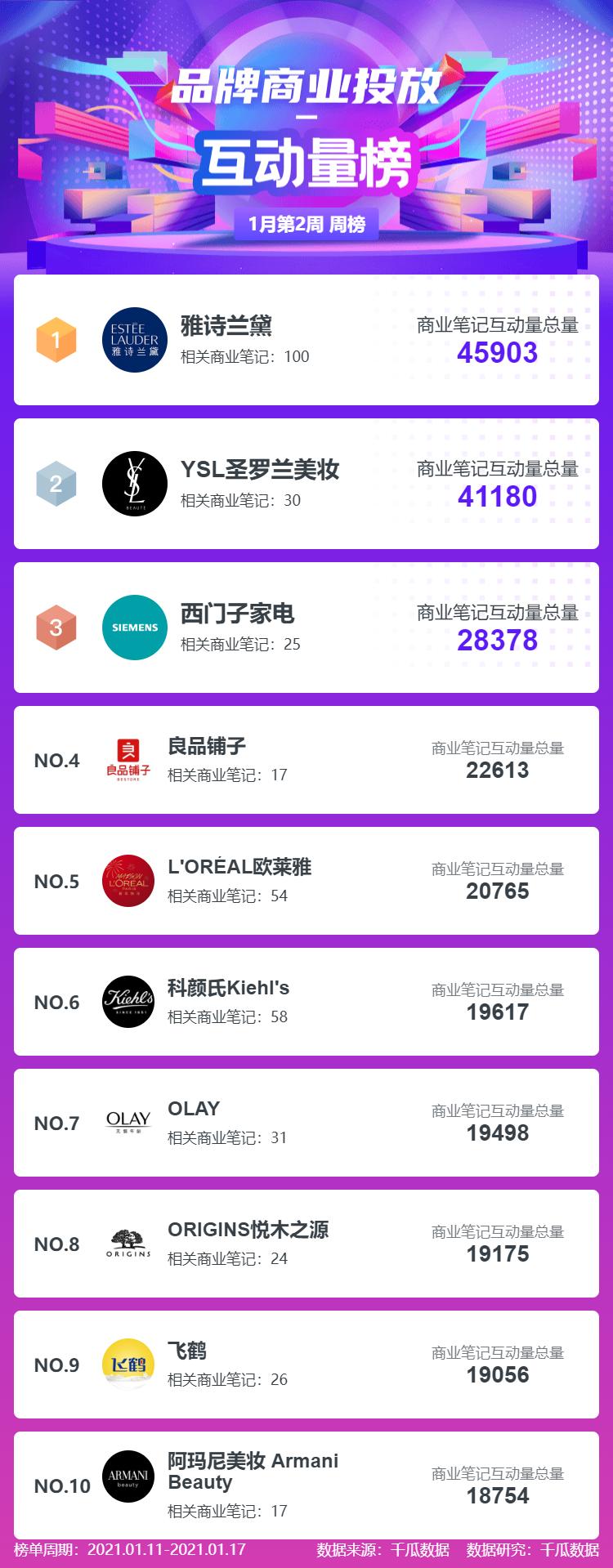 1月第2周 | 小红书品牌机构创作者排行榜