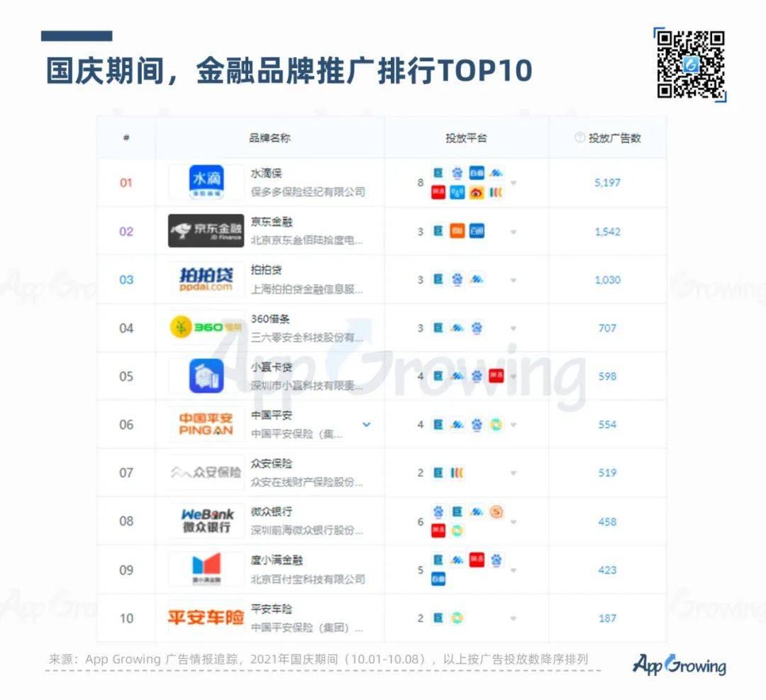 鸟哥笔记,行业报告,App Growing,APP,互联网广告投放,互联网营销,短视频,电商,电商