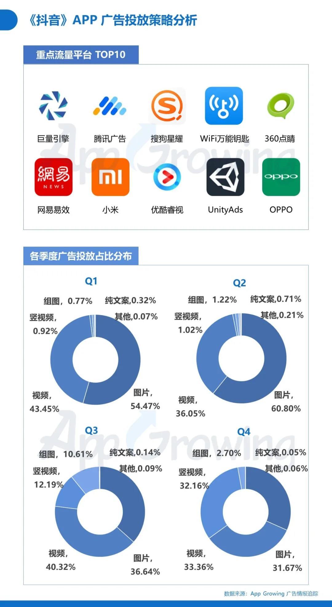 鸟哥笔记,行业动态,App Growing,广告投放,广告投放,行业动态