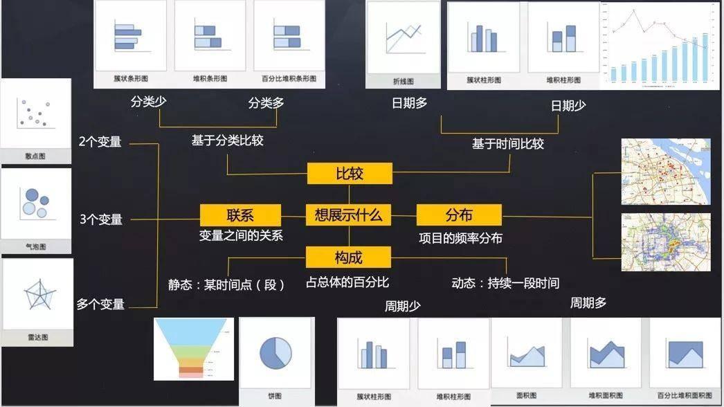 鸟哥笔记,数据运营,兰军,数据分析,数据驱动,分析方法,数据可视化