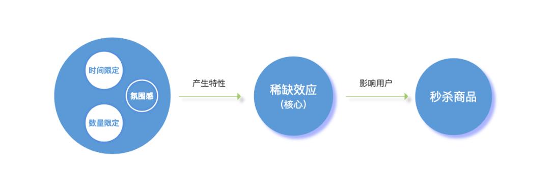 鸟哥笔记,活动运营,ykun,线上,推广,思维,活动