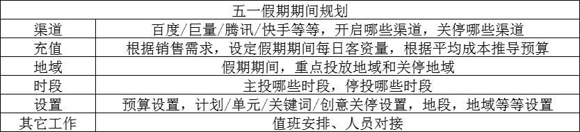 鸟哥笔记,推广策略,九枝兰,推广,竞价,SEM
