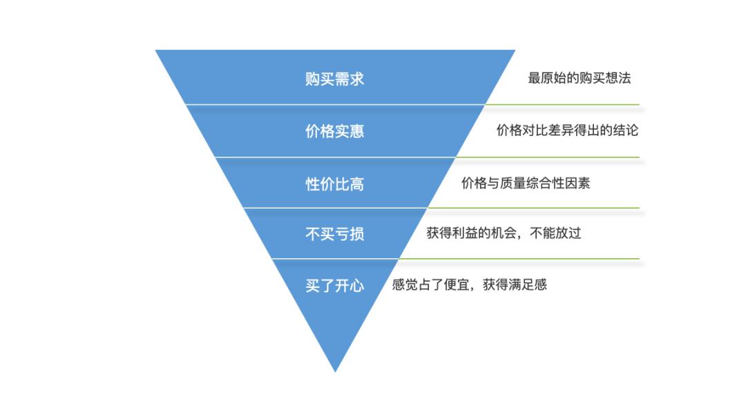 鸟哥笔记,用户运营,ykun,引流,增长,社群