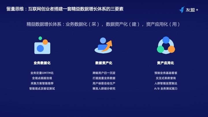 鸟哥笔记,数据运营,友盟全域数据,增长,用户画像,产品运营,数据驱动,数据分析