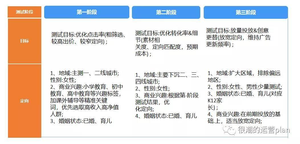 鸟哥笔记,推广策略,jerry chao,短视频广告,抖音投放,策略,投放策略,策略,目标受众