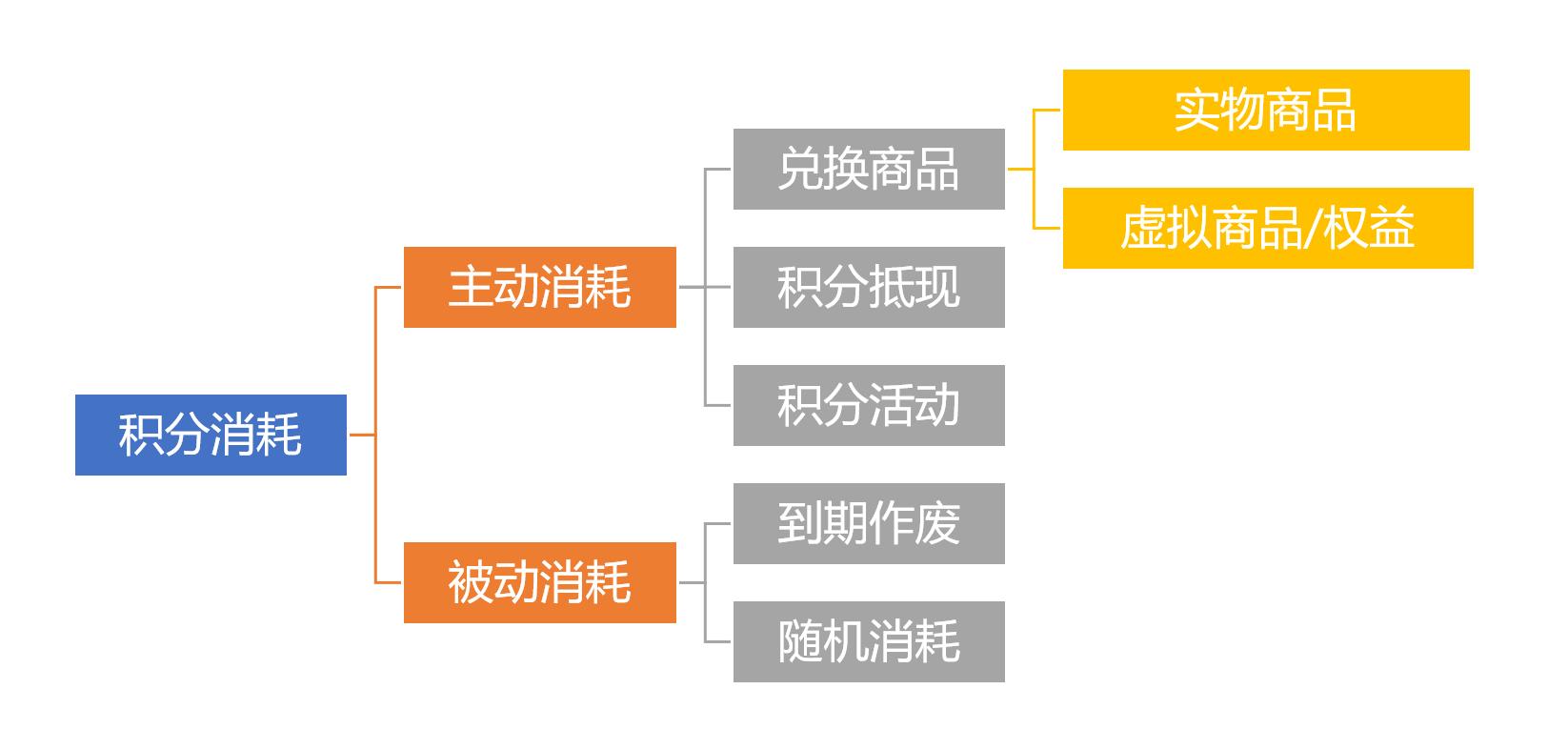 鸟哥笔记,用户运营,吴依旧,积分体系,会员运营,留存,用户运营