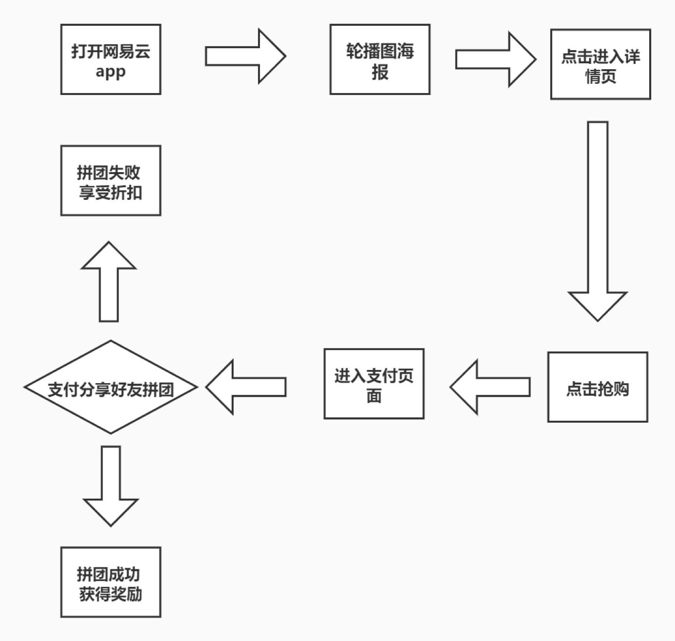 鸟哥笔记,课程活动,杭漂阿东,案例