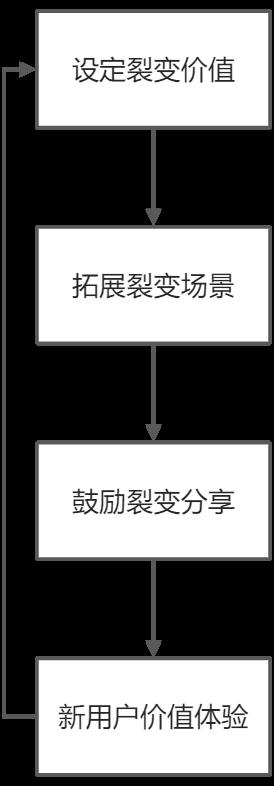 鸟哥笔记,用户运营,呱说产品,分享,裂变,分享,转化,营销,社群运营,用户运营