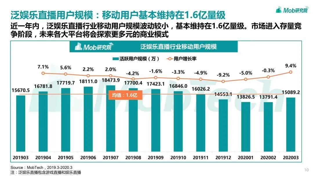 2020风云洞察中国直播行业的发展走势!