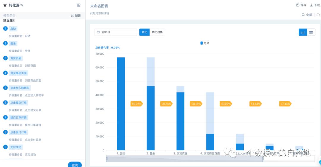 鸟哥笔记,数据运营,一个数据人的自留地,数据运营,策略,思维,数据指标,数据分析