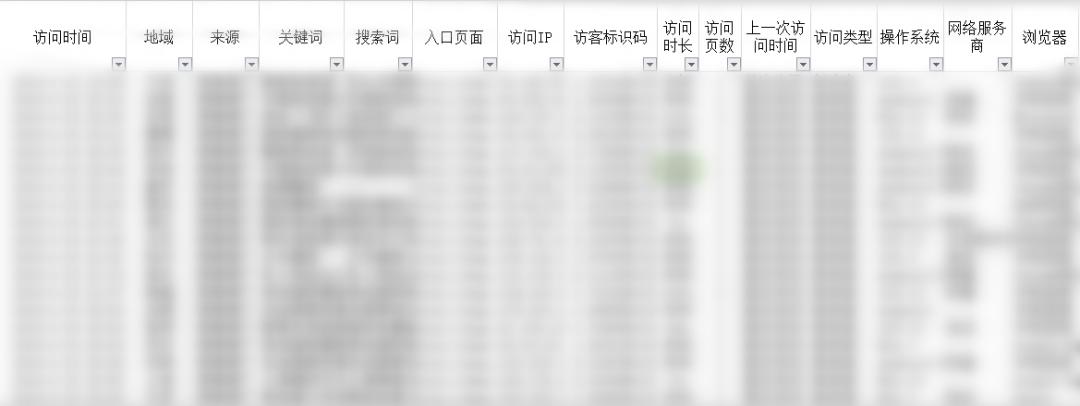 鸟哥笔记,SEM,艾奇SEM,点击率,账户,案例分析