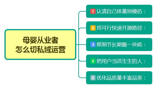 鸟哥笔记,用户运营,郑火火,用户增长,用户运营,私域流量