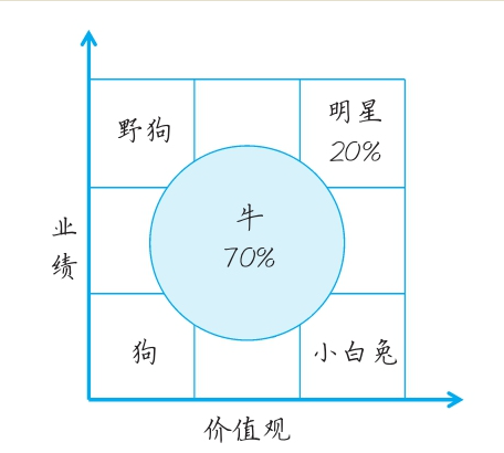 鸟哥笔记,职场成长,刘润,战略,经营管理,个人成长,管理