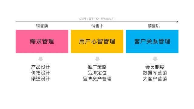 鸟哥笔记,广告文案,空手,营销,品牌,定位,品牌战略,广告