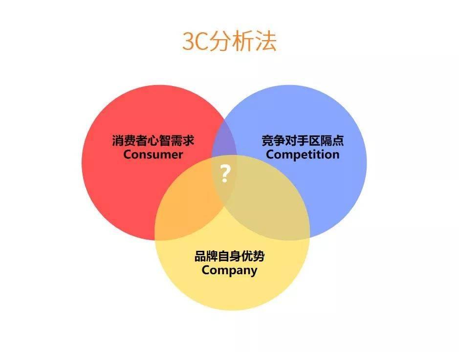 鸟哥笔记,营销推广,木木老贼,营销,策略,品牌推广