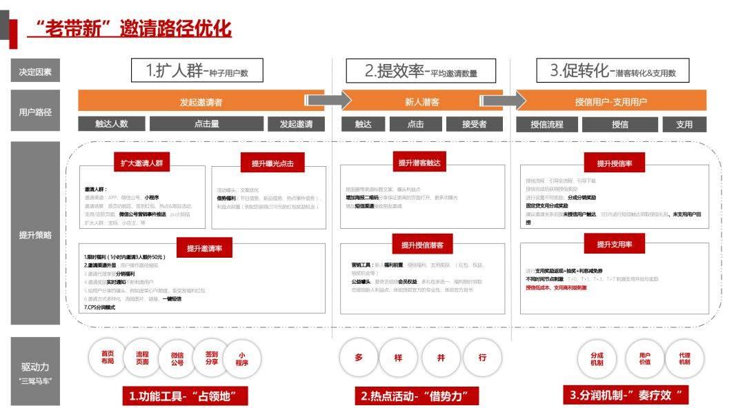 鸟哥笔记,用户运营,何杰,用户运营,用户增长,产品运营