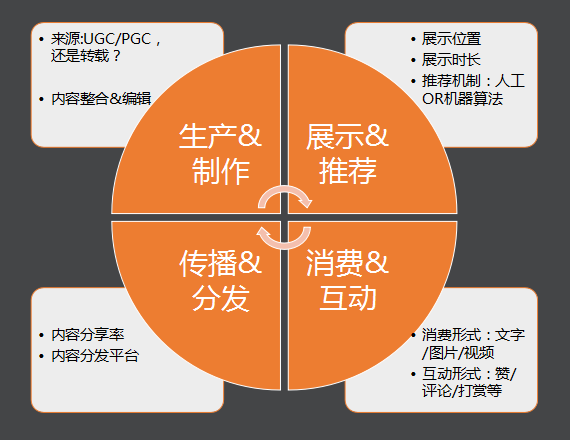 鸟哥笔记,用户运营,Day,社区运营,内容,用户研究