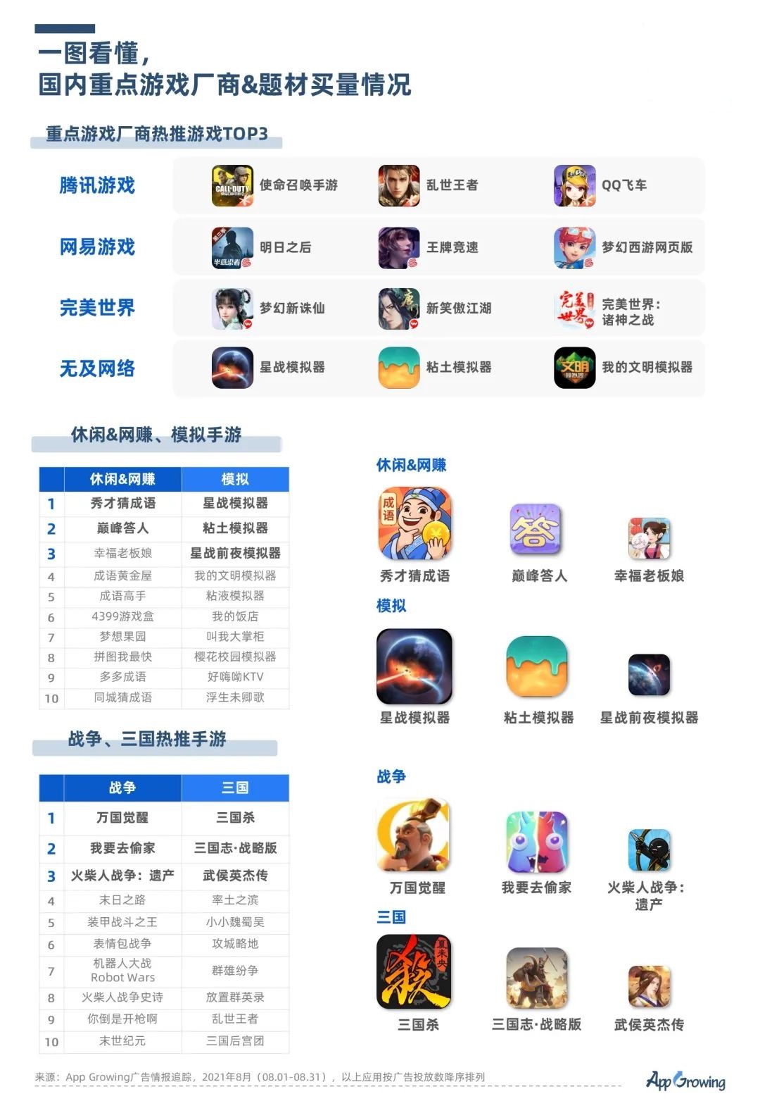 鸟哥笔记,APP推广,App Growing,行业榜单,游戏,行业洞察,趋势