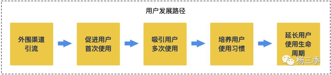 鸟哥笔记,用户运营,杨三季,增长,留存,用户运营