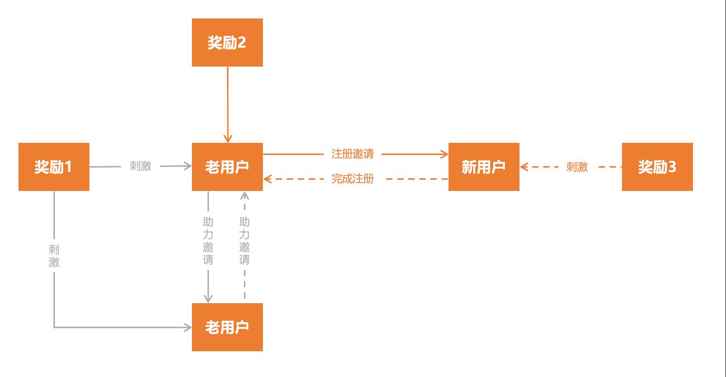 鸟哥笔记,用户运营,不知名的PM,增长策略,用户增长,用户运营