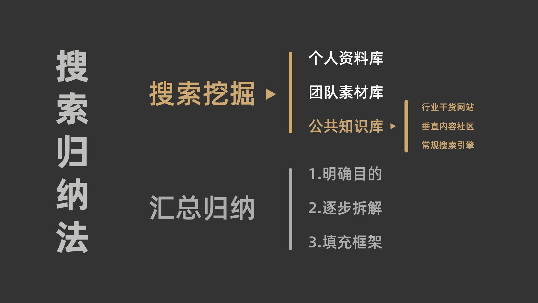 鸟哥笔记,职场成长,阿赵,案例分析,运营入门,运营规划 ,思维