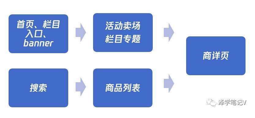鸟哥笔记,用户运营,Vinson_泽,电商