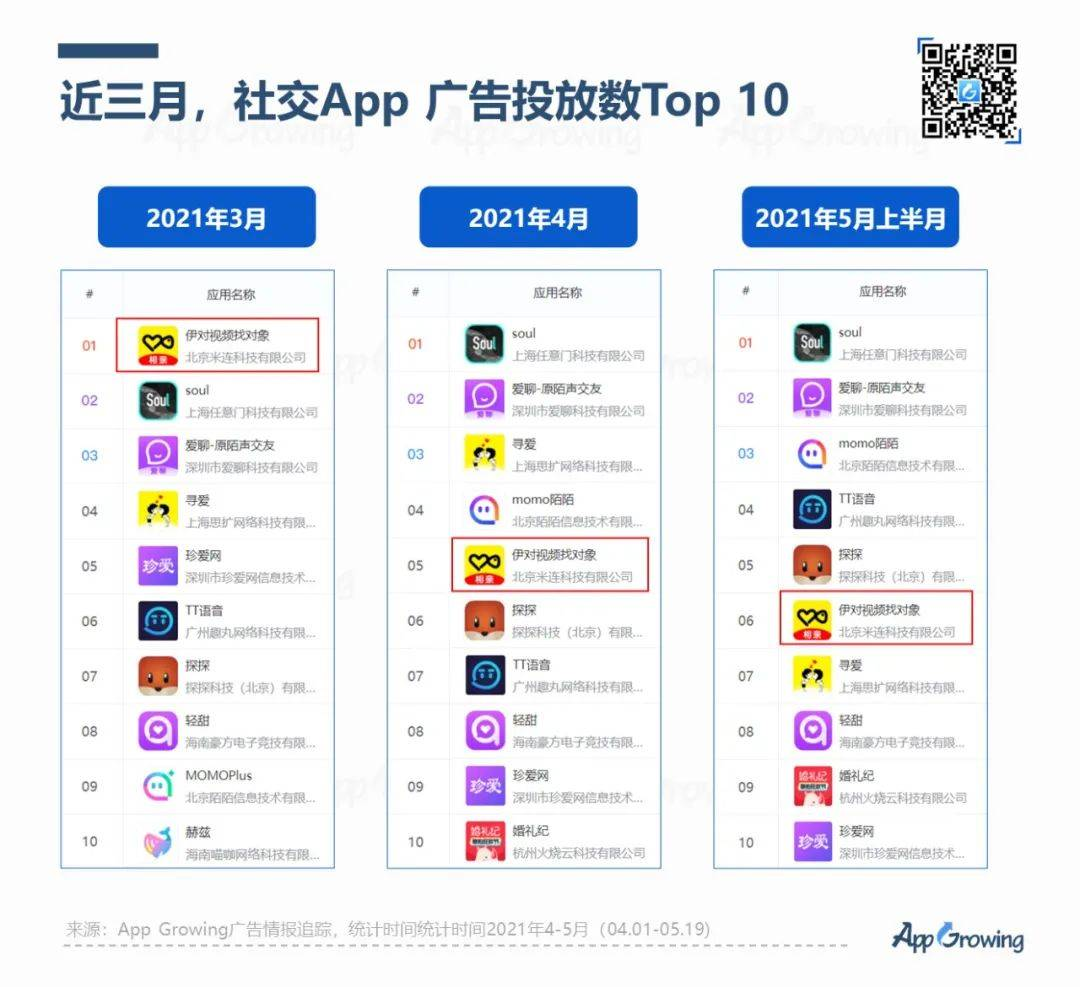 鸟哥笔记,APP推广,App Growing,游戏推广,APP推广广告,案例,推广策略