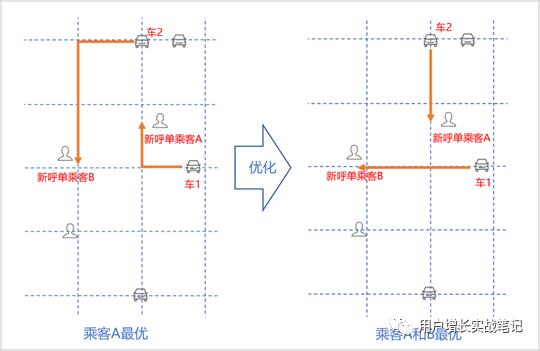 鸟哥笔记,用户运营,jinlei886,增长策略,产品运营,用户增长