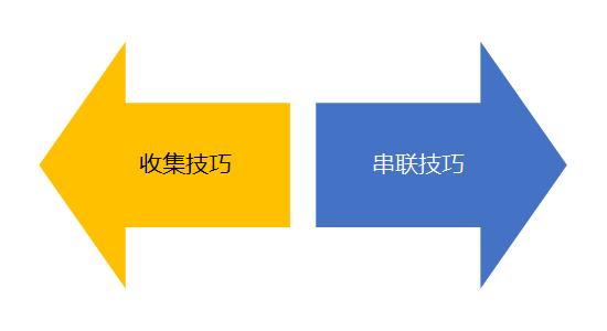 鸟哥笔记,广告营销,何杨,技巧,文案,营销