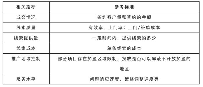 鸟哥笔记,推广策略,厚昌学院,竞价推广,投放策略