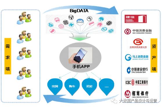 鸟哥笔记,数据运营,大数据产品设计与运营,大数据,数据分析