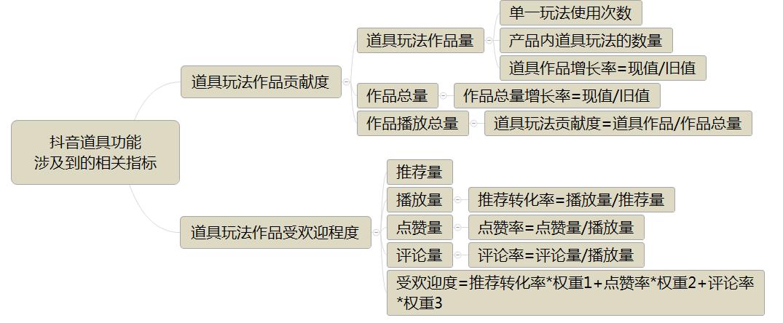 鸟哥笔记,数据运营,Eric王亮,数据分析,数据指标,数据驱动,案例分析