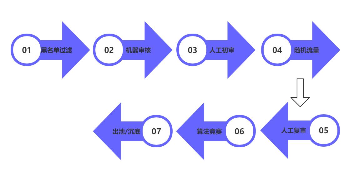鸟哥笔记,用户运营,用户456402,激活,增长,KOL,内容运营