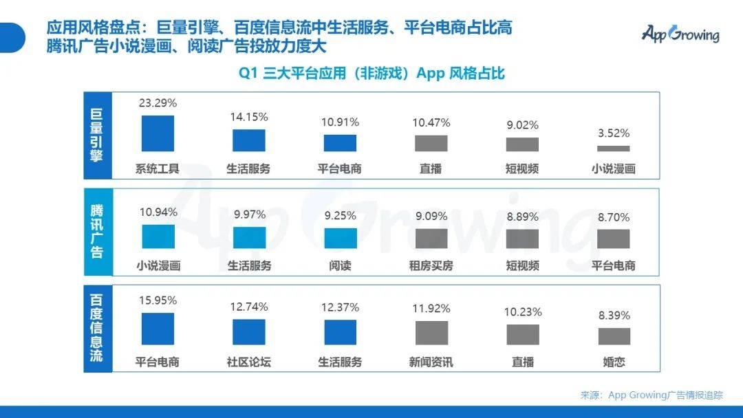 鸟哥笔记,信息流推广,App Growing,投放,优化,信息流渠道,广告投放,信息流广告