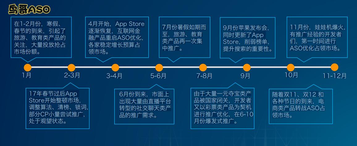 鸟哥笔记,ASO,鸟哥ASO,ASO优化,APP推广