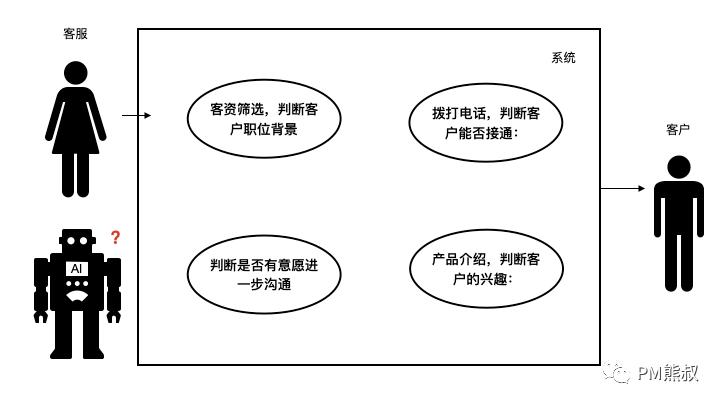 鸟哥笔记,产品设计,PM熊叔,产品思维,设计,产品