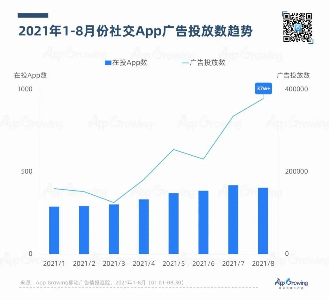鸟哥笔记,APP推广,App Growing,APP,行业榜单,搜索热度,案例分析