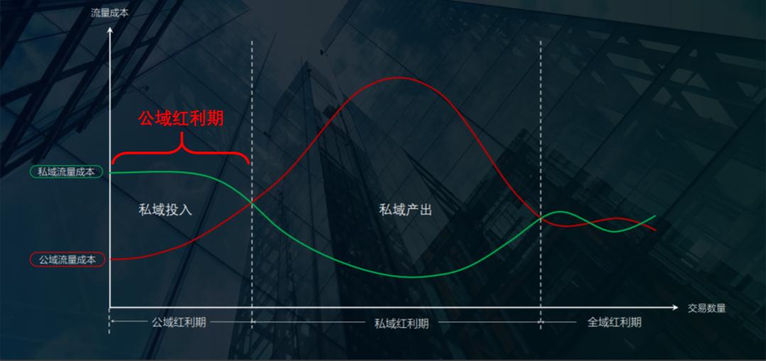 鸟哥笔记,用户运营,刘润,微信,留存,用户运营,私域流量