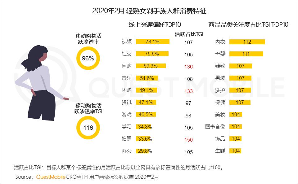 2020女性购买新消费趋势报告:直播、社交、种草那种受欢迎?