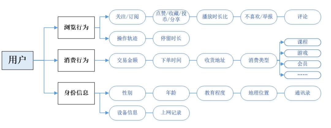 鸟哥笔记,行业动态,47,规则,运营模式