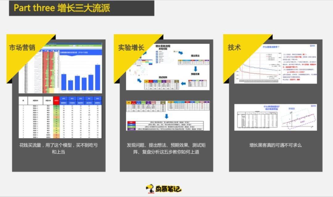 鸟哥笔记,数据运营,姜頔,数据分析,分析方法,数字化
