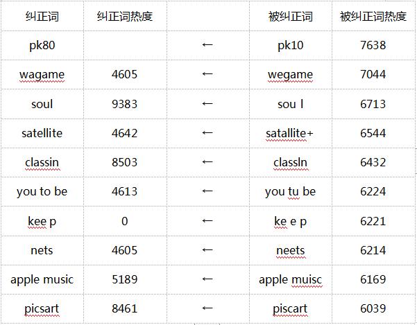 鸟哥笔记,ASO,蝉大师,苹果,关键词,ASO优化