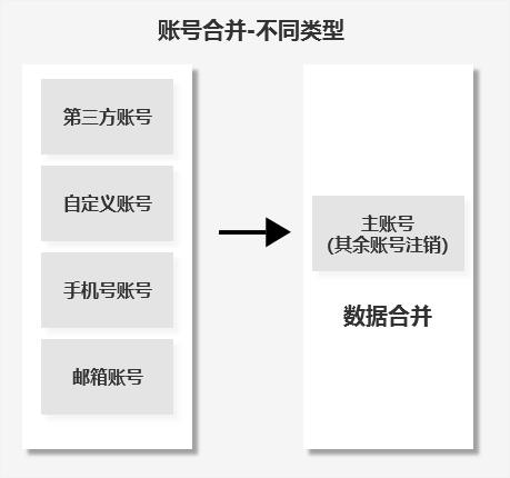 """万字长文 ,一文带你读懂维系用户与平台的""""账号体系"""""""