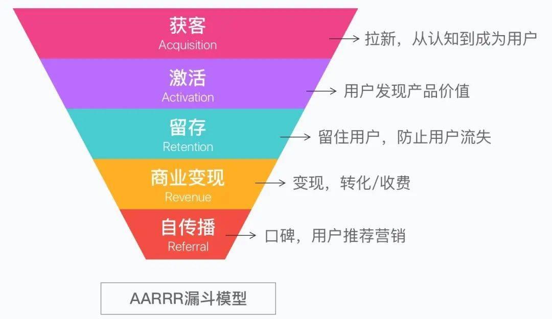 鸟哥笔记,用户运营,王婷,获客,留存,用户增长,用户运营