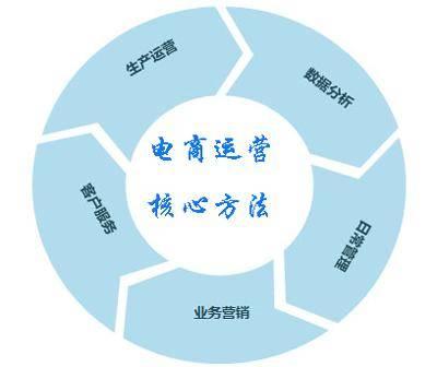 鸟哥笔记,用户运营,张佳东,私域电商,用户思维,用户思维,活动运营,会员体系