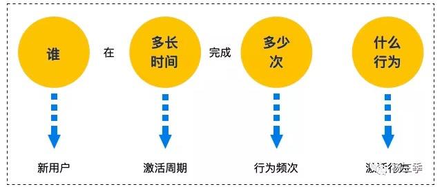 鸟哥笔记,用户运营,杨三季,增长策略,激活,用户增长,用户运营