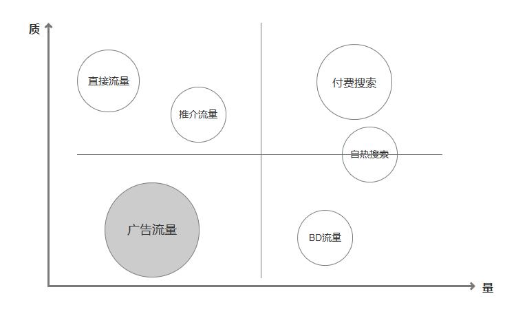 鸟哥笔记,用户运营,三爷,用户研究,产品运营,用户生命周期