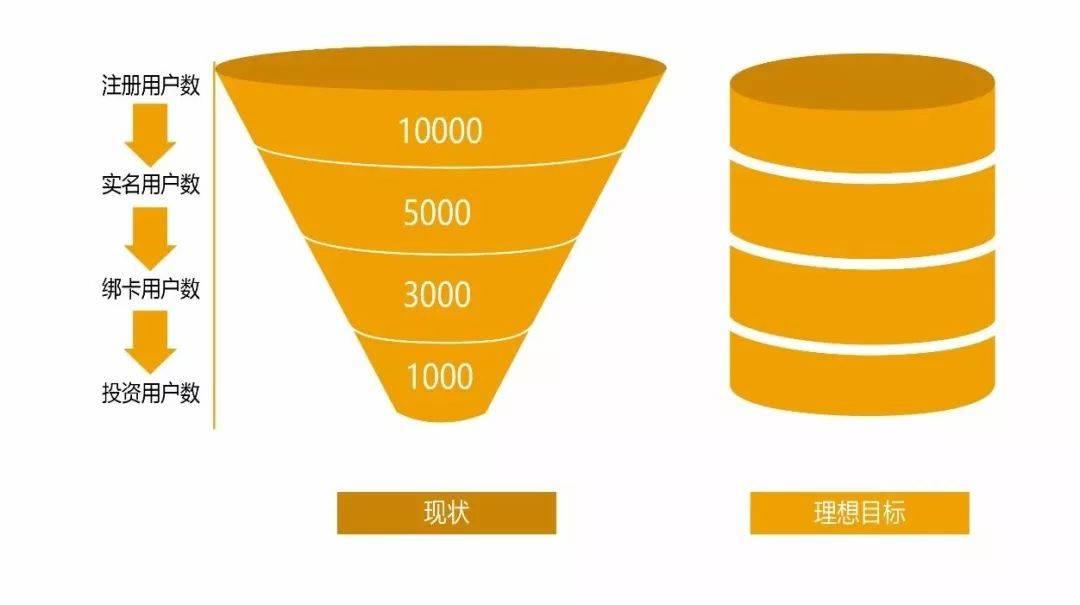 鳥哥筆記,用戶運營,黃天文,用戶研究,用戶運營,用戶增長