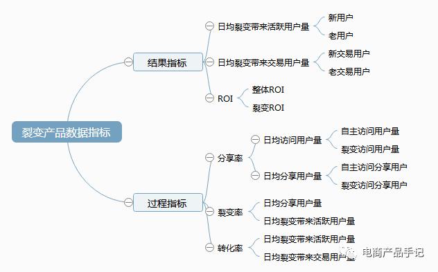 鸟哥笔记,产品设计,左手思,内容产品,社区产品,产品机制,功能设计,增长