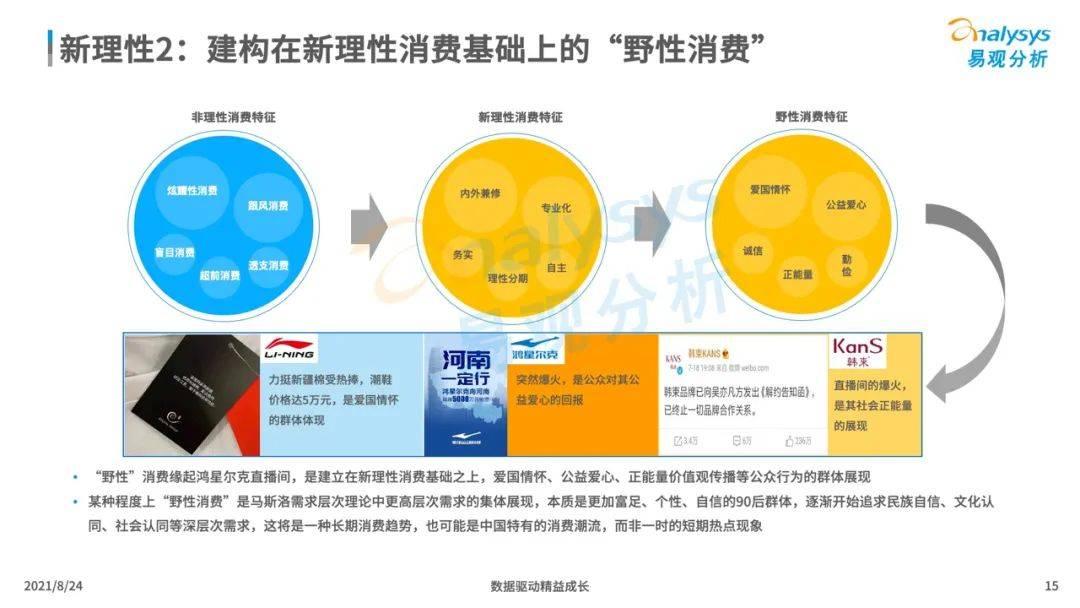 鸟哥笔记,行业报告,易观分析,行业报告,市场洞察,未来趋势,消费